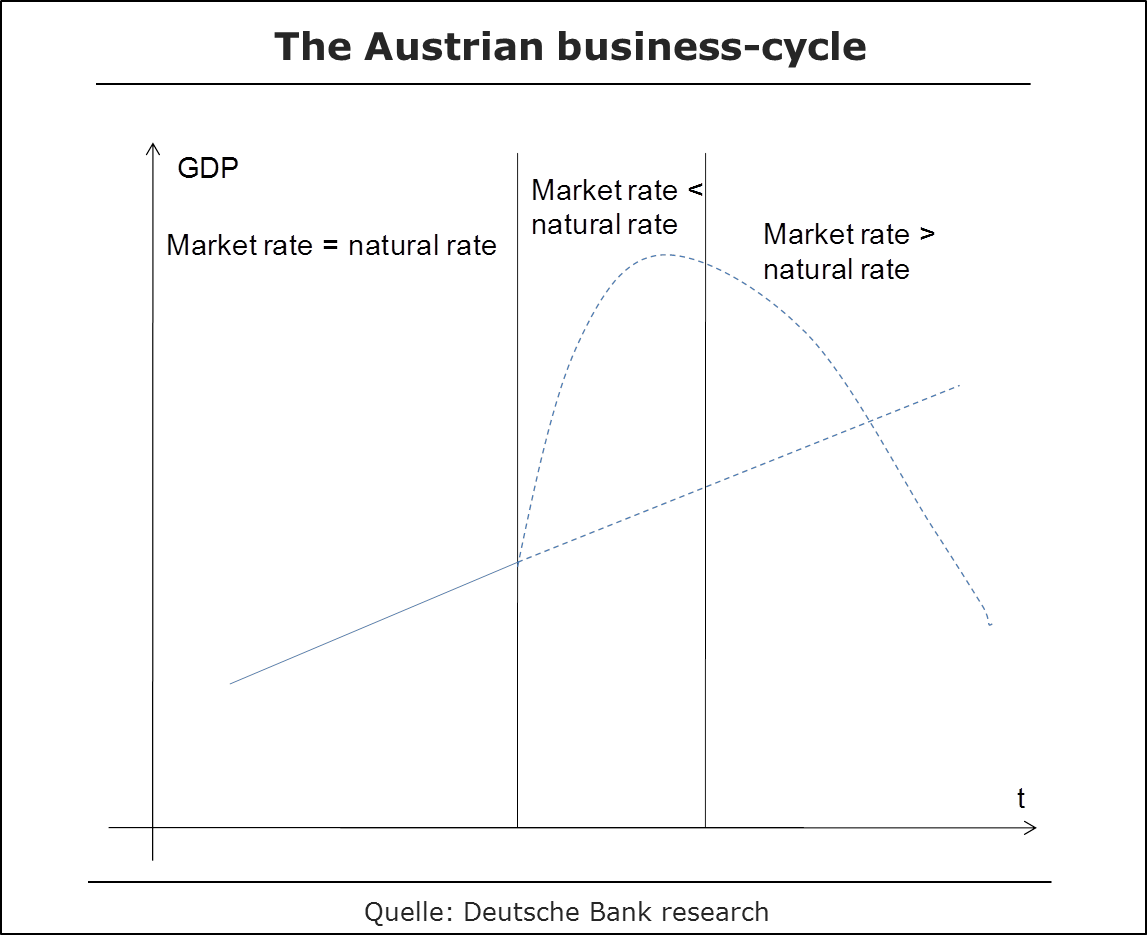 Austrian Business Cycle
