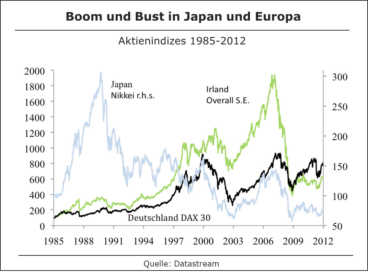 Boom and Bust in Japan