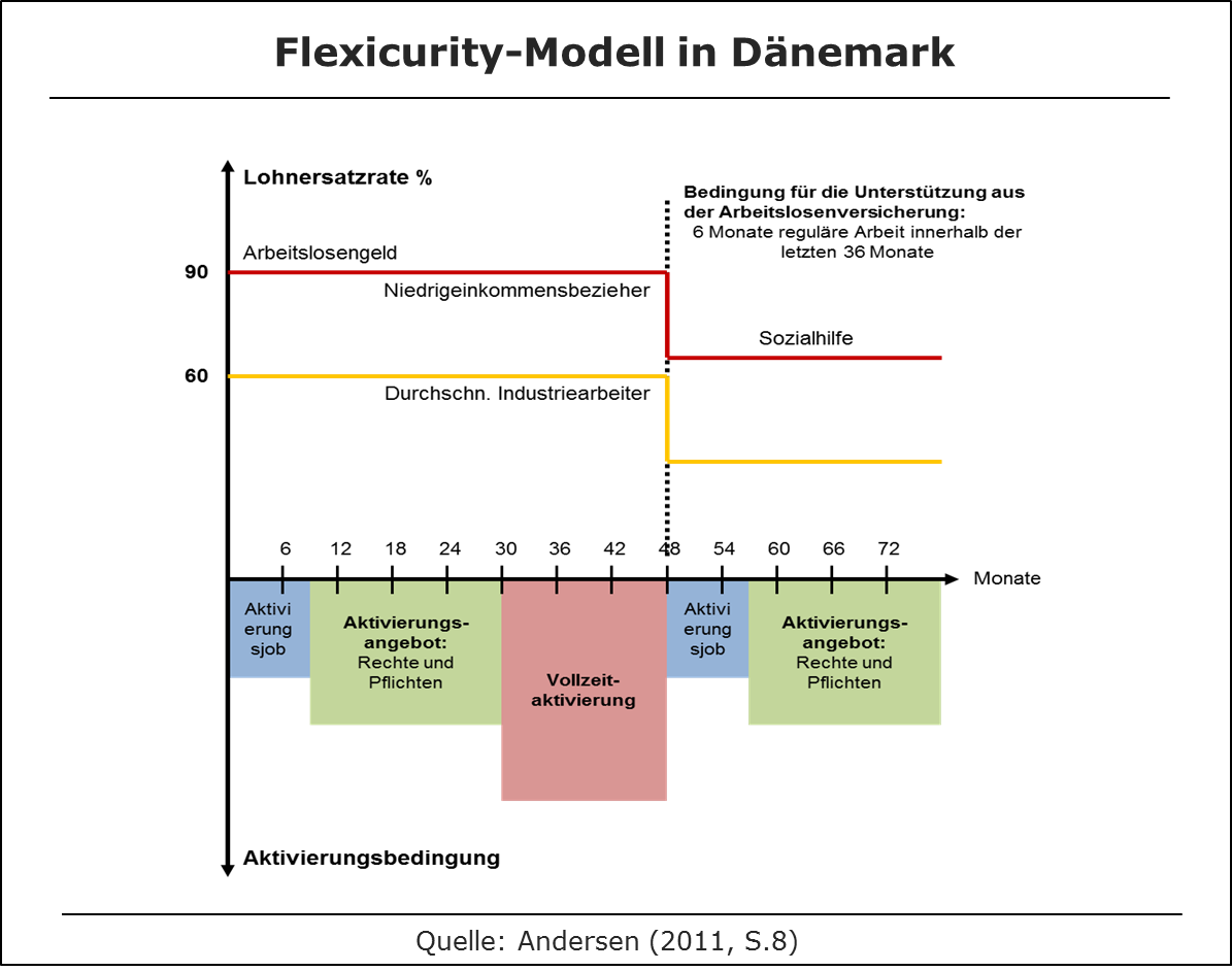 Flexicurity in Dänemark