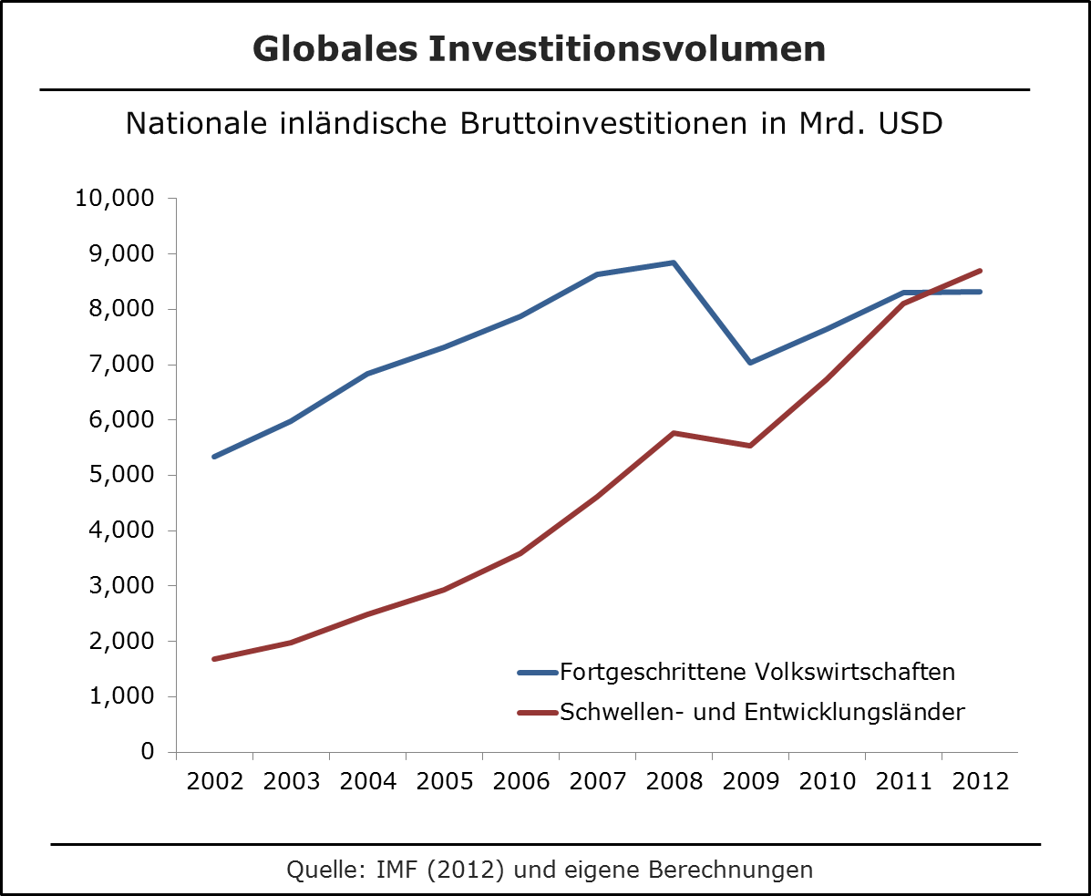 Globale Investitionen