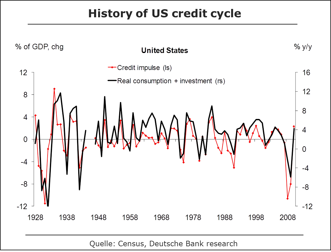 History of the US Credit Cycle