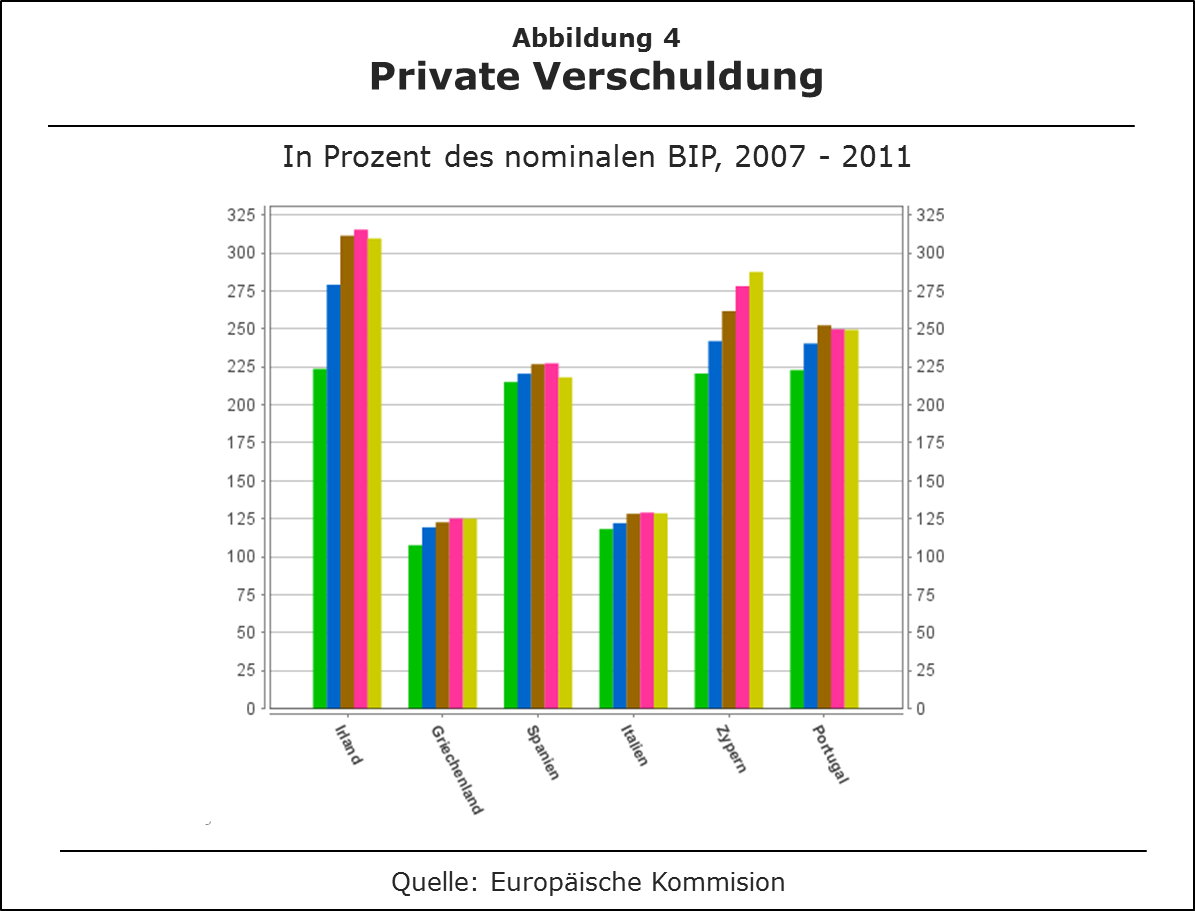 Private Verschuldung