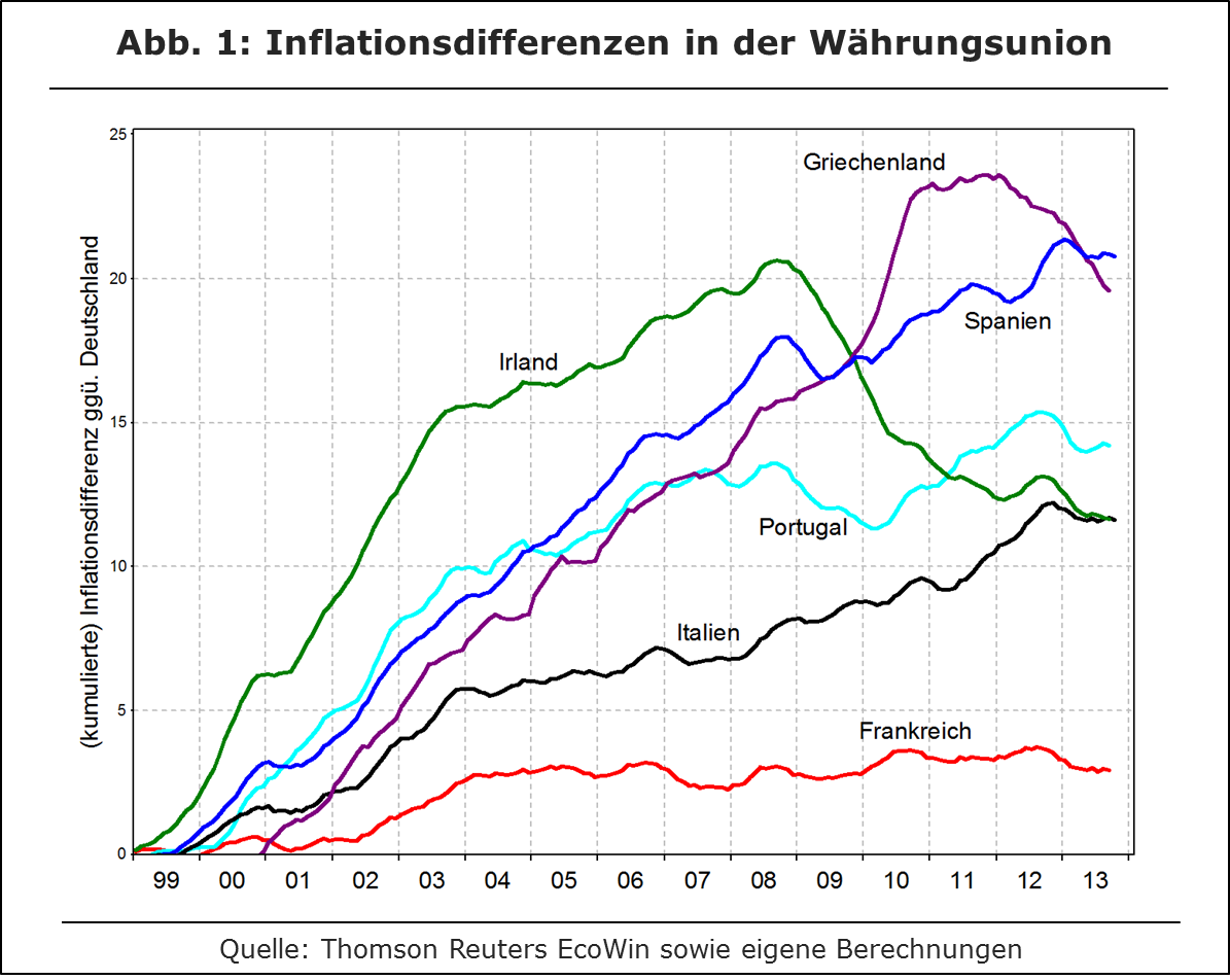 Inflationsdifferenzen