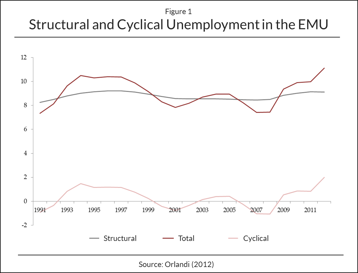 Structural and Cyclical Unemployment