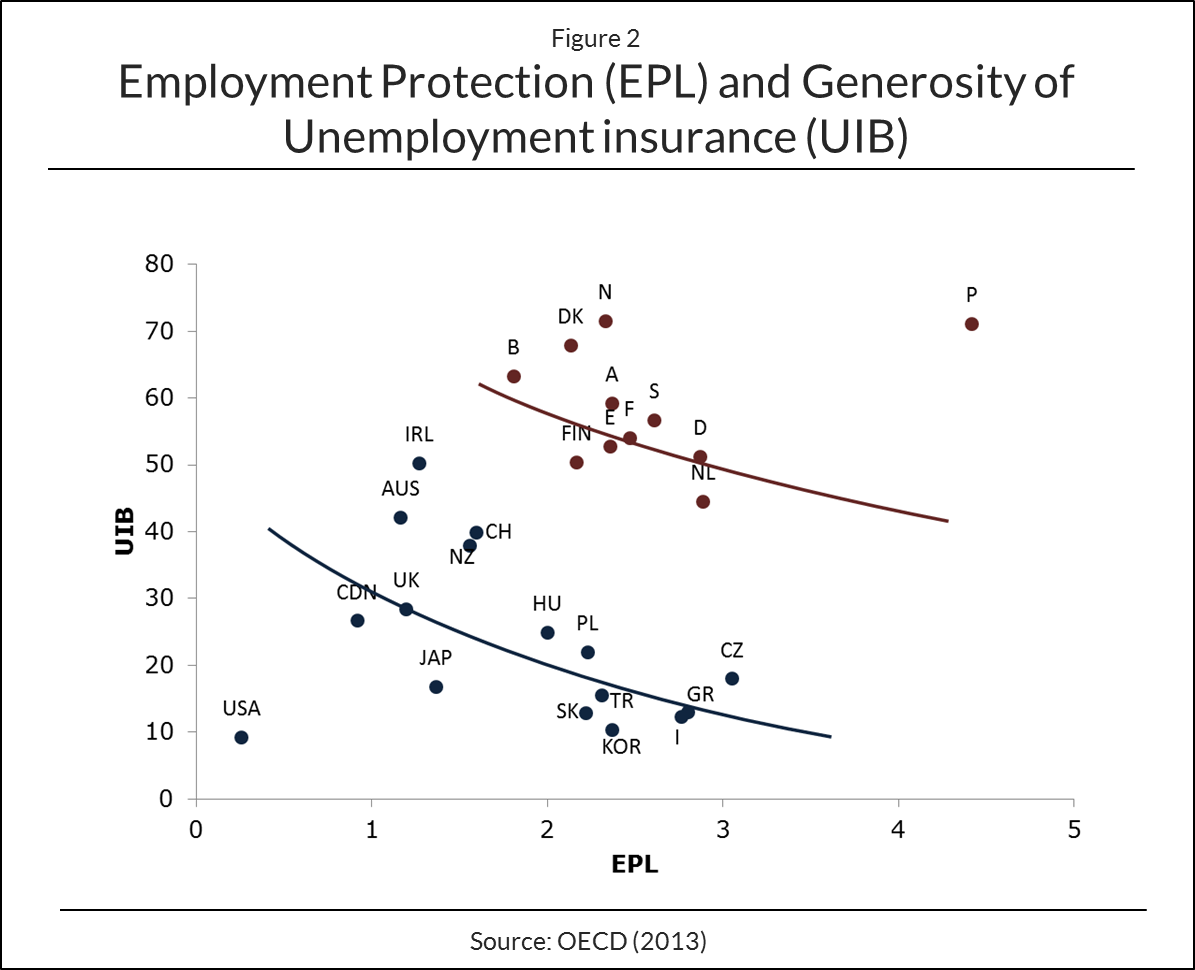Unemployment Protection and Unemployment Insurance