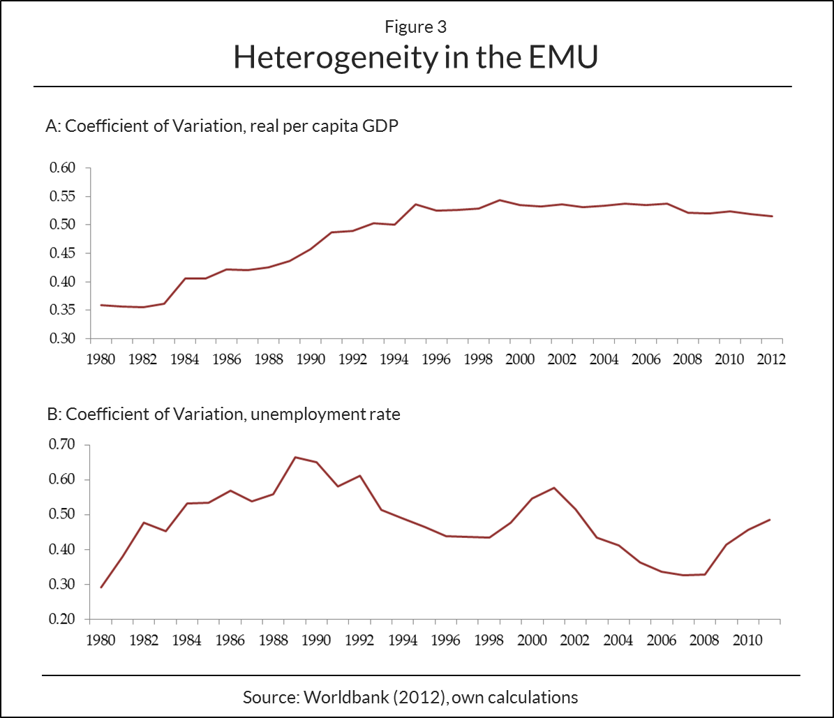 Heterogeneity in the EMU